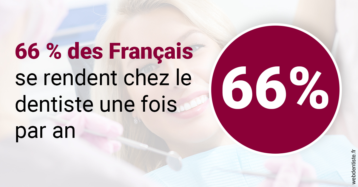 https://selarl-cabinetdentaire-negre.chirurgiens-dentistes.fr/66 % des Français 1